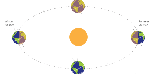 Equinox-and-Solstice